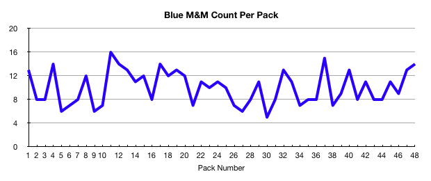 Blue M&M count per pack