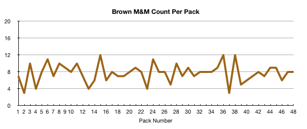 Brown M&M count per pack