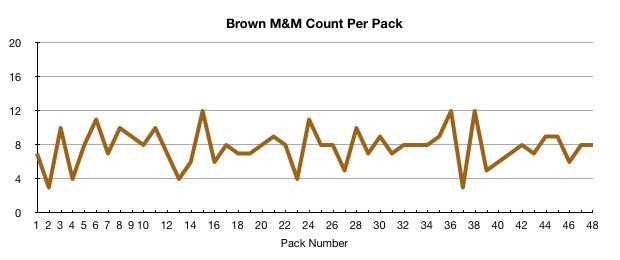 Brown M&M count per pack