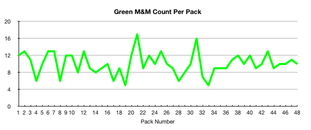 Green M&M count per pack