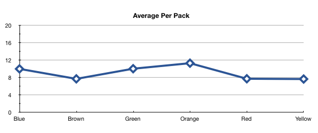 M&M average per pack