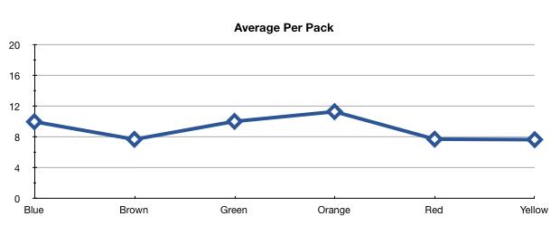 M&M average per pack