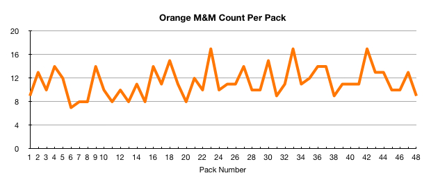 Orange M&M count per pack
