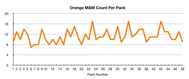 Orange M&M count per pack
