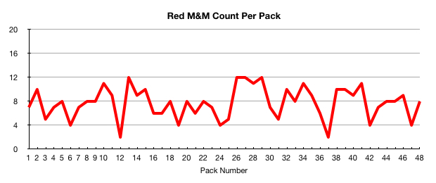 Red M&M count per pack