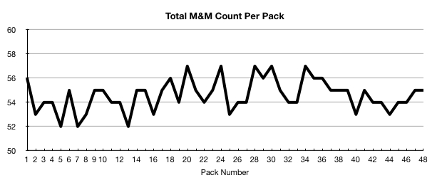 M&M total count per pack