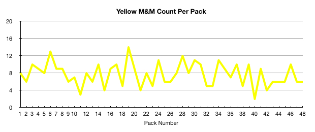Yellow M&M count per pack